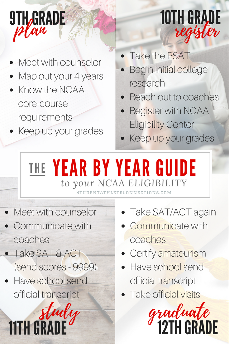 ncaa eligibility year by year guide (1)
