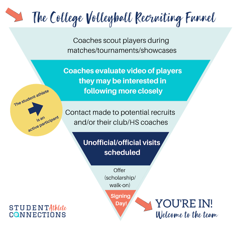 volleyball recruiting funnel graphic